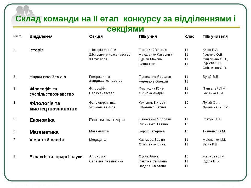 Склад команди на ІІ етап конкурсу за відділеннями і секціями