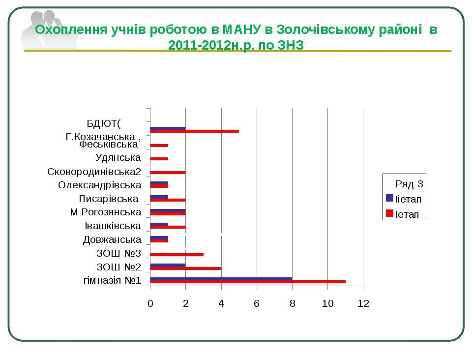 Охоплення учнів роботою в МАНУ в Золочівському районі в 2011-2012н.р. по ЗНЗ