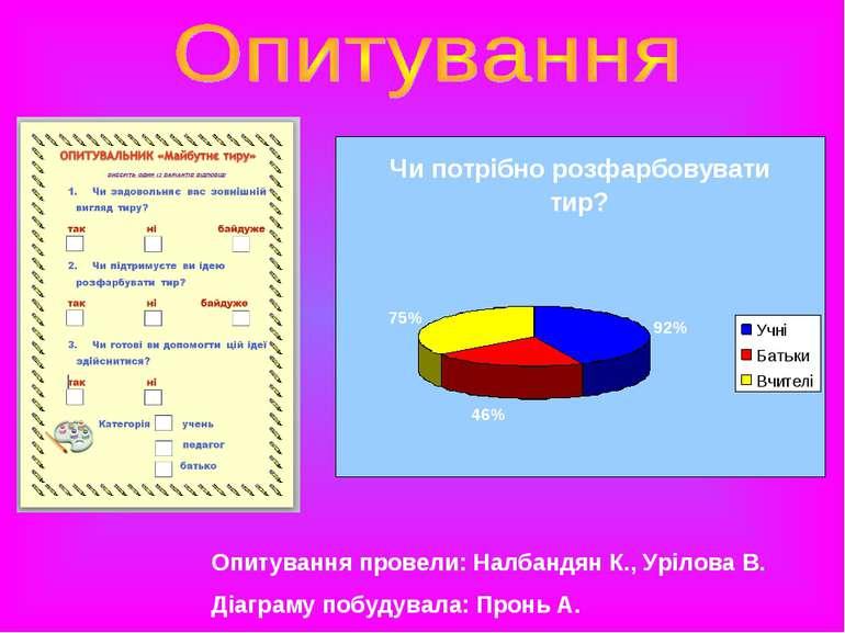 Опитування провели: Налбандян К., Урілова В. Діаграму побудувала: Пронь А.