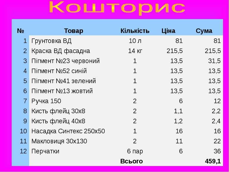 № Товар Кількість Ціна Сума 1 Грунтовка ВД 10 л 81 81 2 Краска ВД фасадна 14 ...