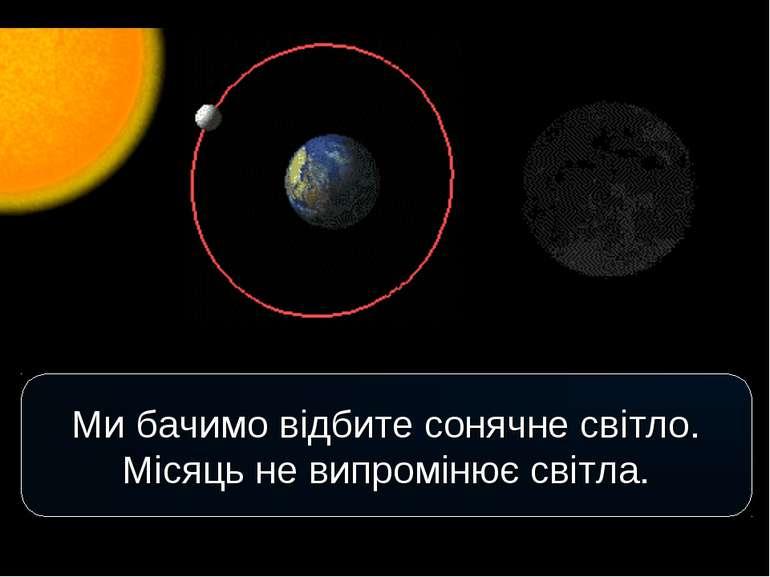 Ми бачимо відбите сонячне світло. Місяць не випромінює світла.