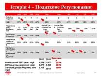 * Історія 4 – Податкове Регулювання Georgian Economy Overview * '04A '05A '06...