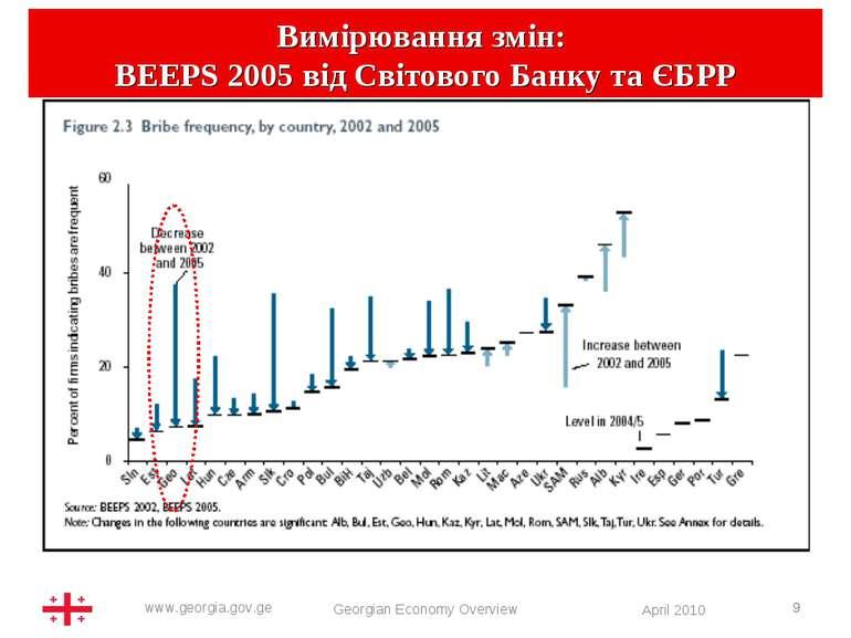 * Вимірювання змін: BEEPS 2005 від Світового Банку та ЄБРР Georgian Economy O...