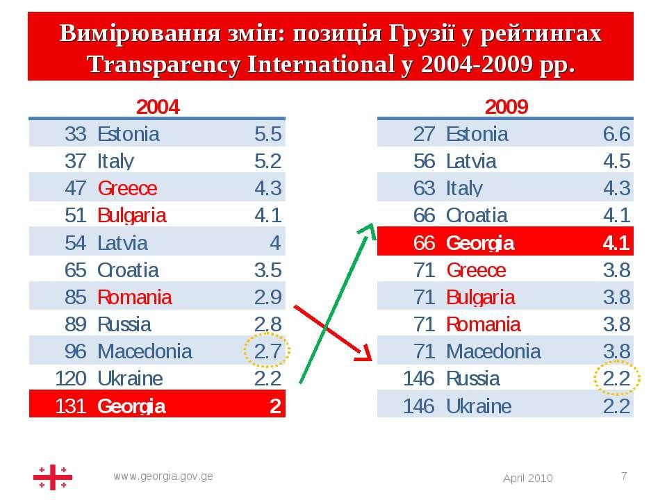 * Вимірювання змін: позиція Грузії у рейтингах Тransparency Іnternational у 2...
