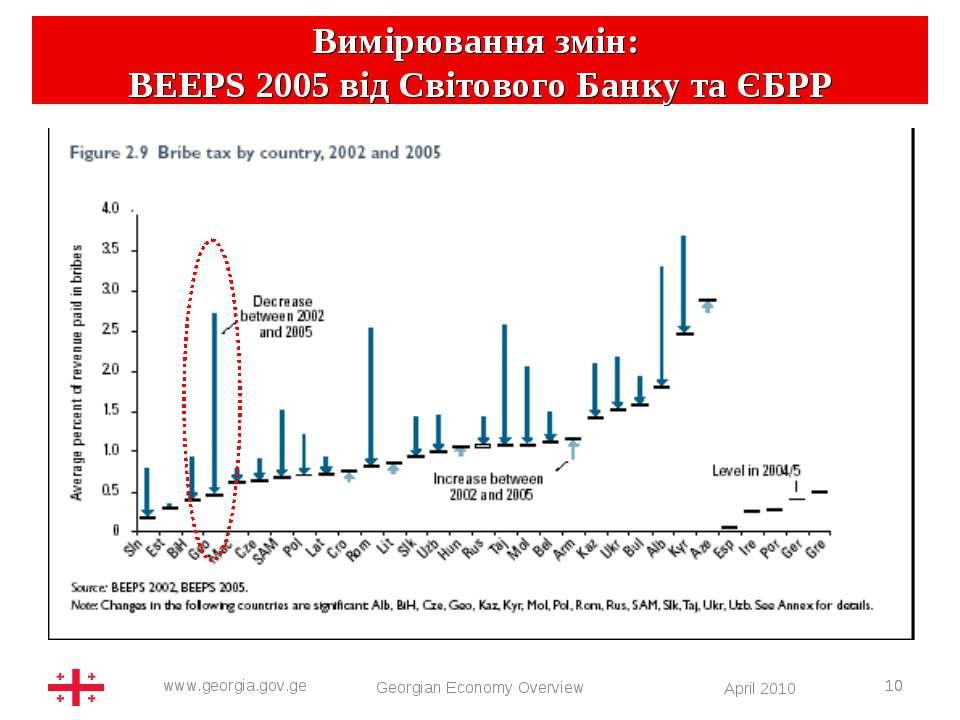 * BEEPS 2005 Georgian Economy Overview * Вимірювання змін: BEEPS 2005 від Сві...
