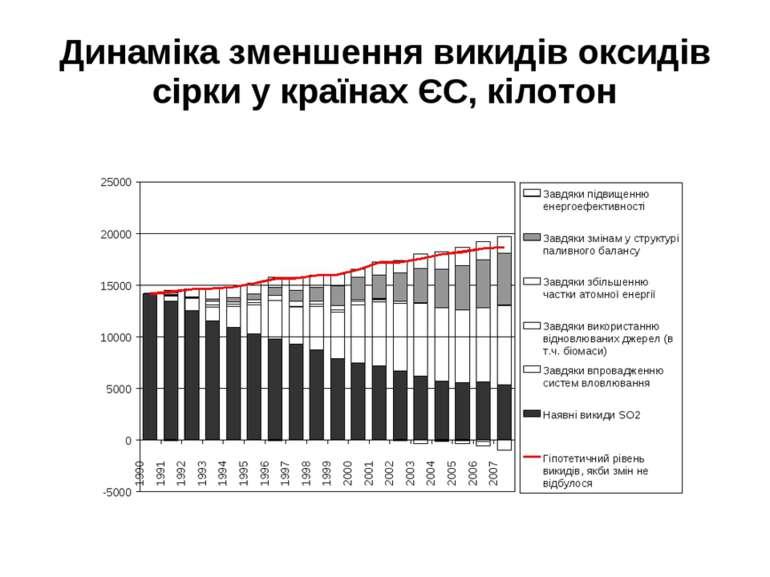 Динаміка зменшення викидів оксидів сірки у країнах ЄС, кілотон