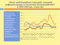 Обсяг мобілізаційних операцій, операцій рефінансування та валютних інтервенці...