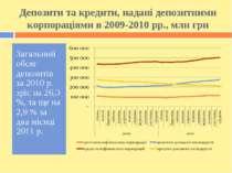 Депозити та кредити, надані депозитними корпораціями в 2009-2010 рр., млн грн...