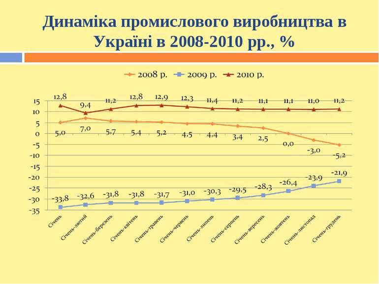 Динаміка промислового виробництва в Україні в 2008-2010 рр., %