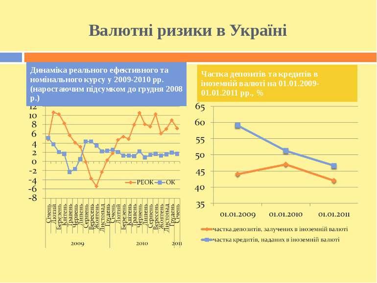 Валютні ризики в Україні Динаміка реального ефективного та номінального курсу...