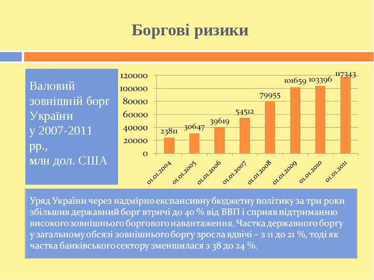 Боргові ризики Валовий зовнішній борг України у 2007-2011 рр., млн дол. США
