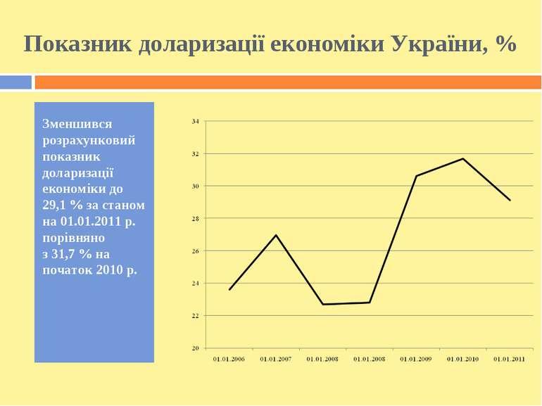 Показник доларизації економіки України, % Зменшився розрахунковий показник до...