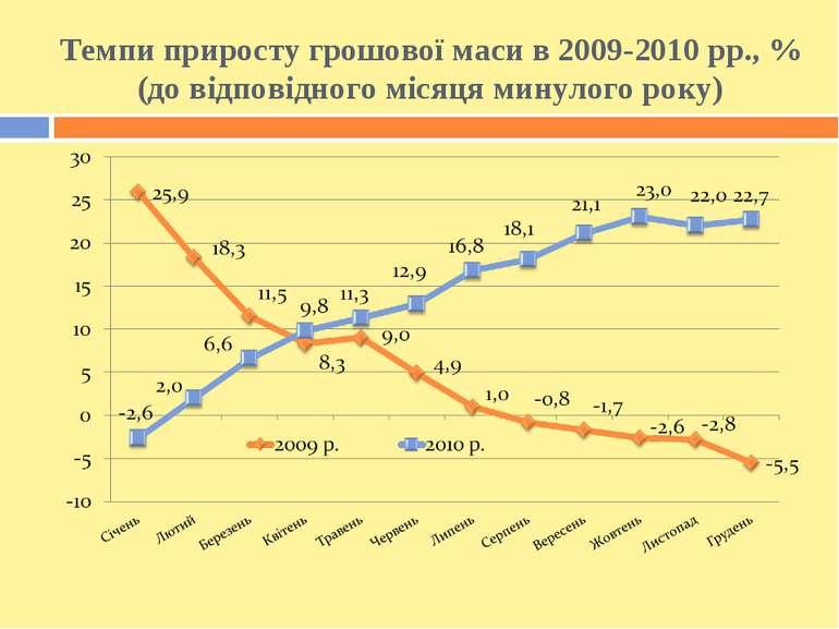Темпи приросту грошової маси в 2009-2010 рр., % (до відповідного місяця минул...