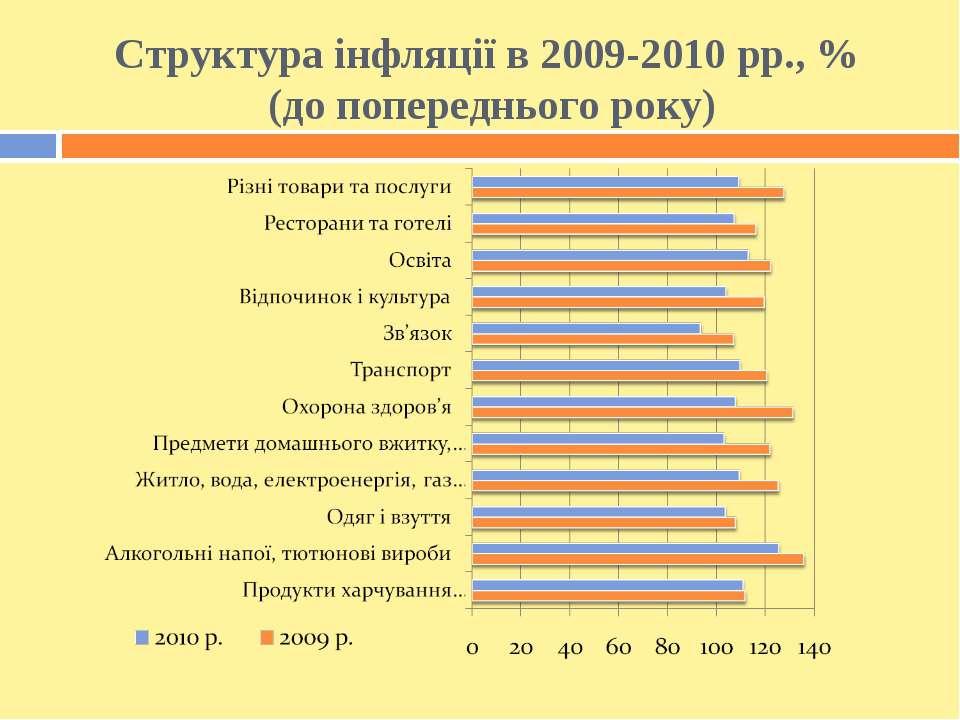 Структура інфляції в 2009-2010 рр., % (до попереднього року)