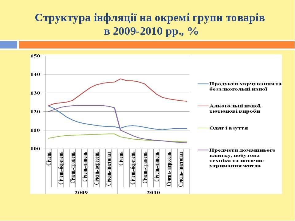 Структура інфляції на окремі групи товарів в 2009-2010 рр., %