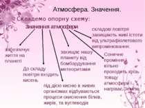 Атмосфера. Значення. Складемо опорну схему: Значення атмосфери забезпечує жит...