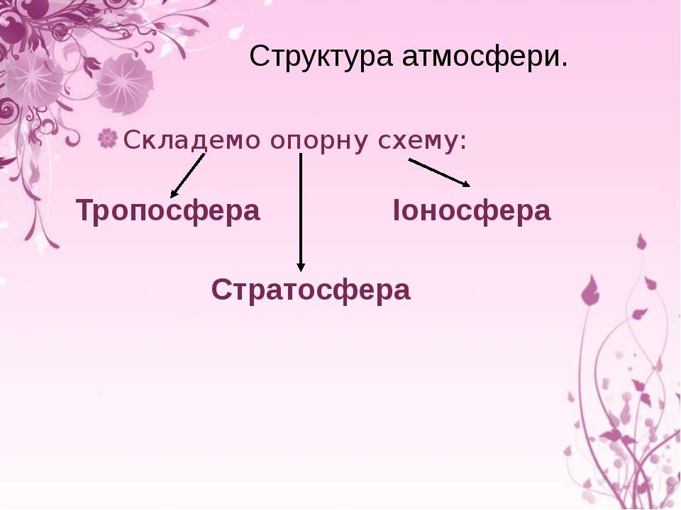 Структура атмосфери. Складемо опорну схему: Тропосфера Стратосфера Іоносфера