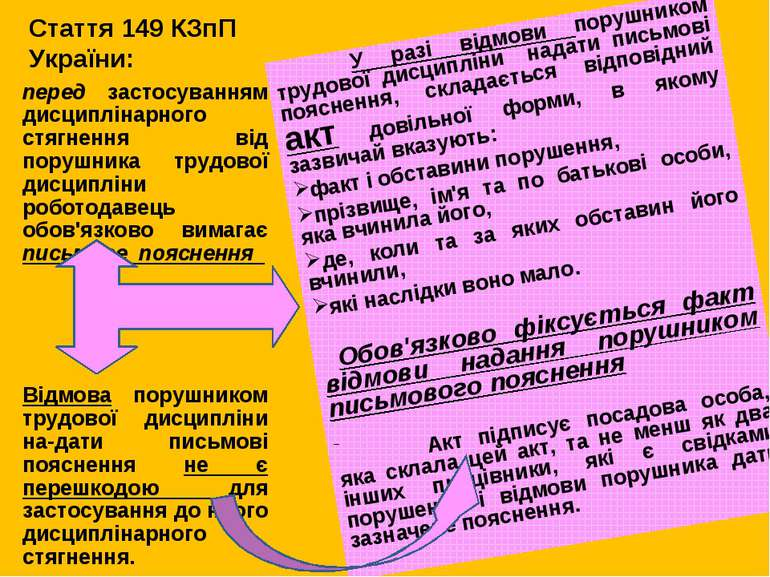 Стаття 149 КЗпП України: У разі відмови порушником трудової дисципліни надати...