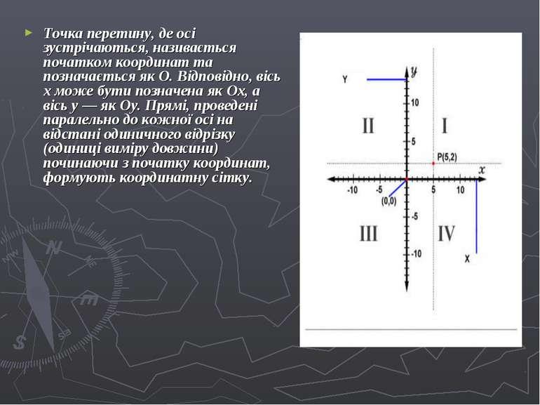 Точка перетину, де осі зустрічаються, називається початком координат та позна...