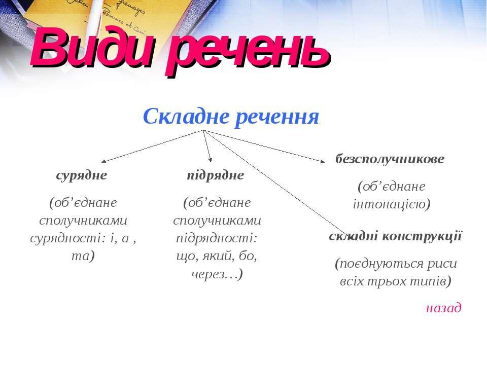 Види речень Складне речення сурядне (об'єднане сполучниками сурядності: і, а ...