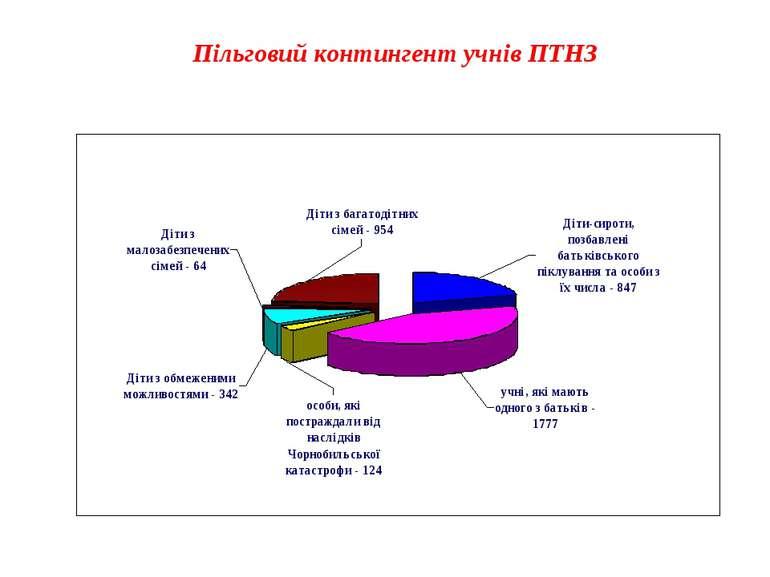 Пільговий контингент учнів ПТНЗ