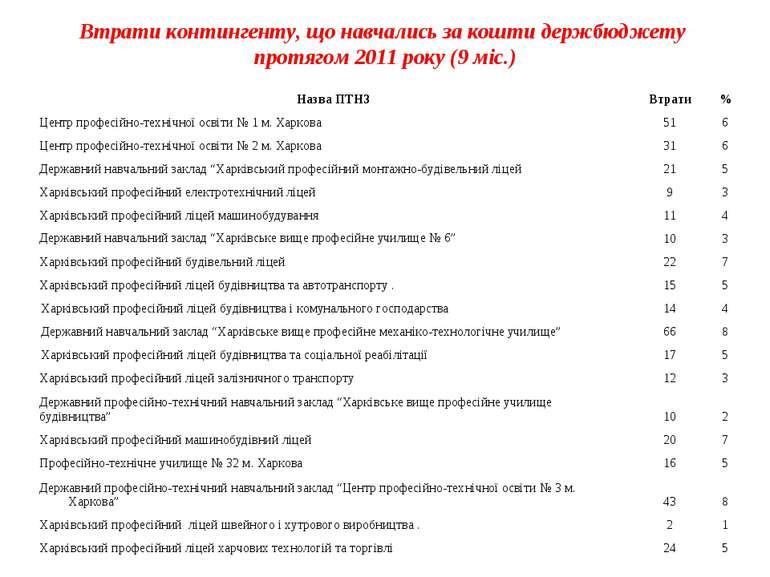 Втрати контингенту, що навчались за кошти держбюджету протягом 2011 року (9 м...