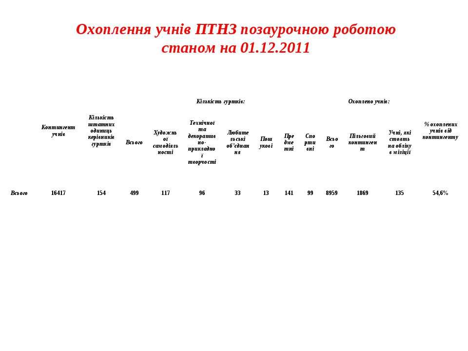 Охоплення учнів ПТНЗ позаурочною роботою станом на 01.12.2011