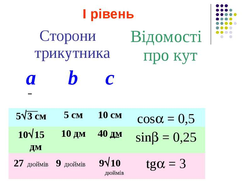 І рівень Сторони трикутника Відомості про кут а b с 5 3 см 5 см 10 см cos = 0...