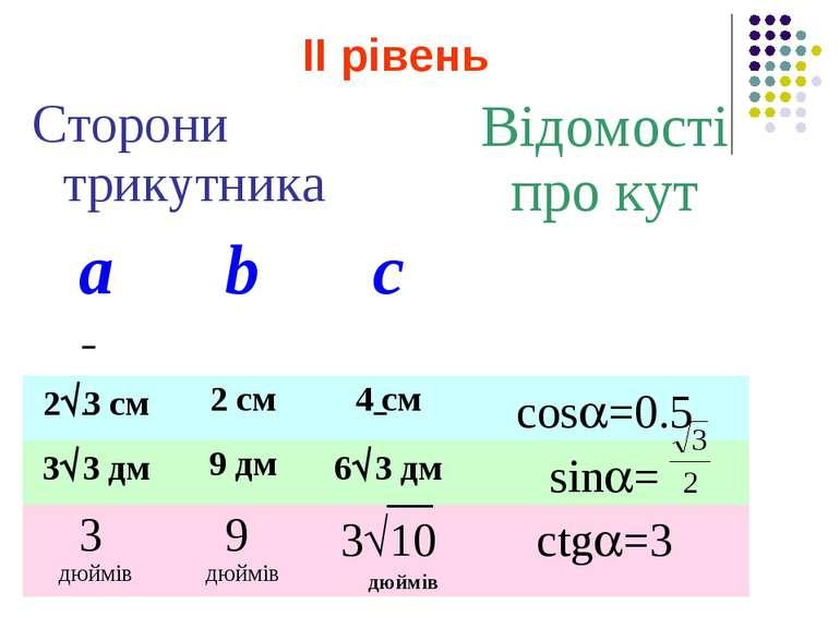 ІІ рівень Сторони трикутника Відомості про кут а b с 2 3 см 2 см 4 см cos =0....