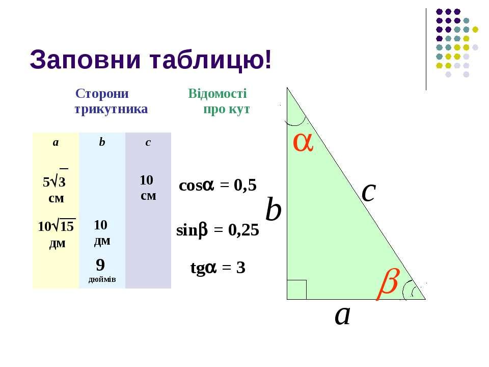 Заповни таблицю! b а с Сторони трикутника Відомості про кут а b с 5 3 см 10 с...