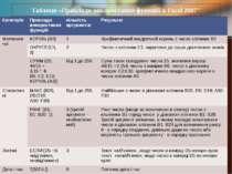 """Таблиця «Приклади використання функцій в Excel 2007"""" Категорія Прикладивикори..."""