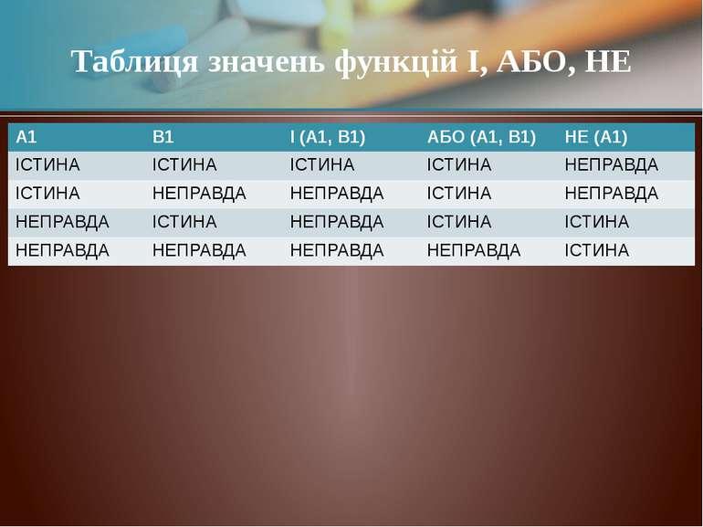 Таблиця значень функцій І, АБО, НЕ A1 B1 І (A1, B1) АБО (A1, B1) НЕ (A1) ІСТИ...
