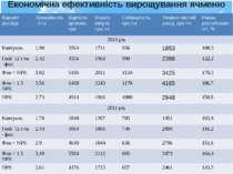 Економічна ефективність вирощування ячменю ярого Варіантдосліду Урожайність, ...