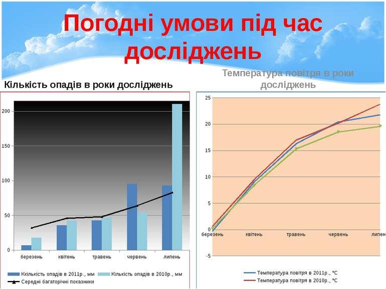 Погодні умови під час досліджень Кількість опадів в роки досліджень Температу...