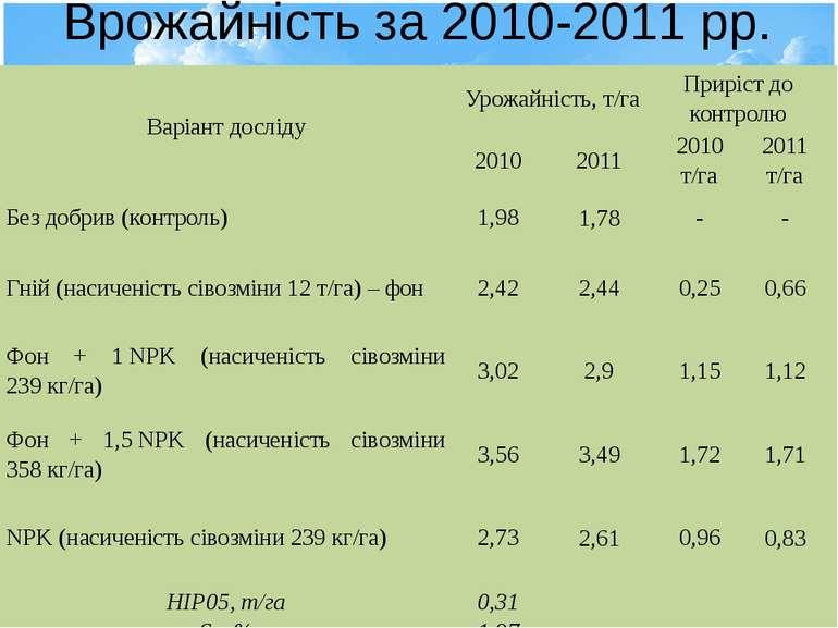 Врожайність за 2010-2011 рр. Варіантдосліду Урожайність, т/га Прирістдоконтро...