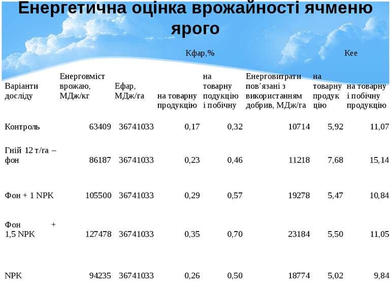 Енергетична оцінка врожайності ячменю ярого Варіантидосліду  Енерговмістврож...