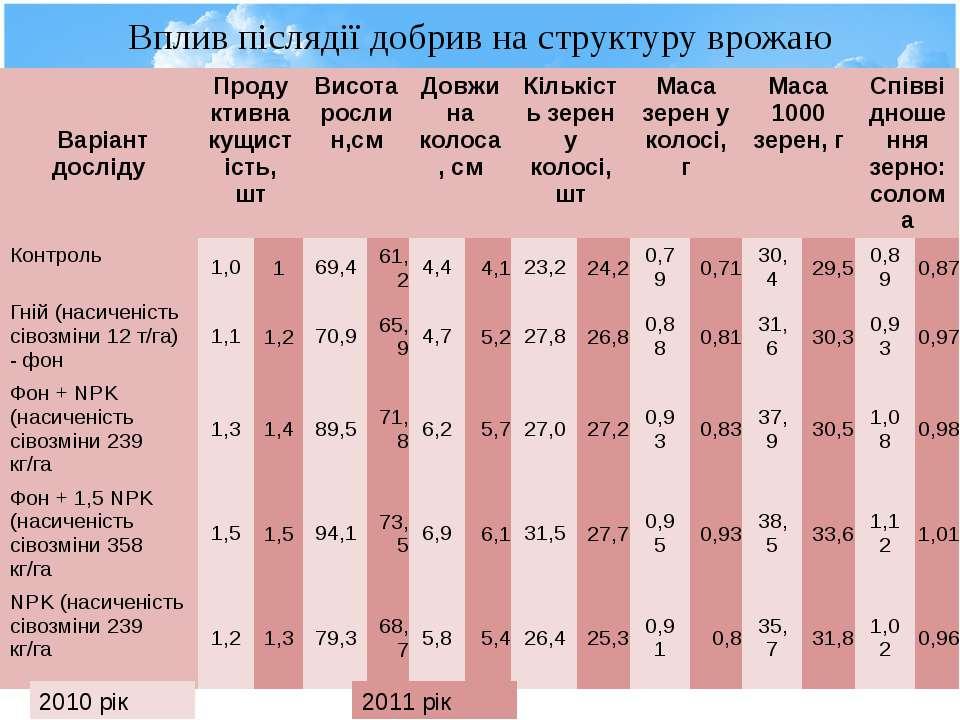 Вплив післядії добрив на структуру врожаю 2010 рік 2011 рік Варіант досліду П...