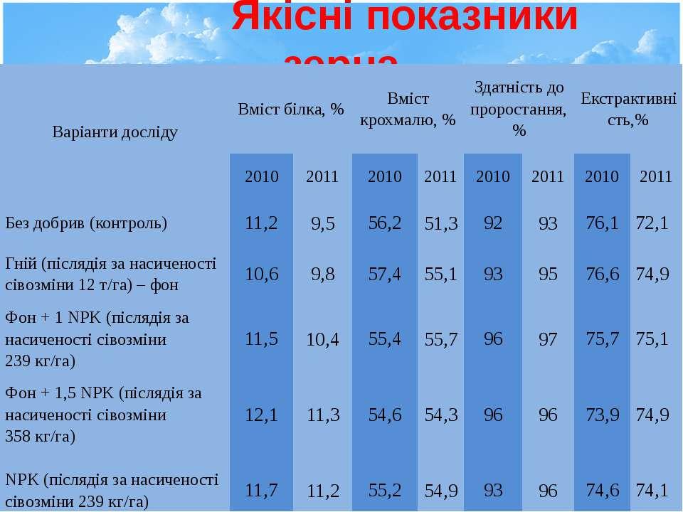 Якісні показники зерна Варіанти досліду Вміст білка, % Вміст крохмалю, % Здат...