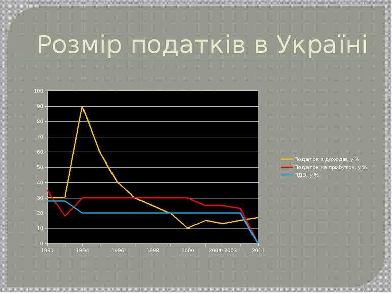 Розмір податків в Україні