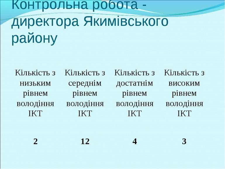Контрольна робота - директора Якимівського району Кількість з низьким рівнем ...
