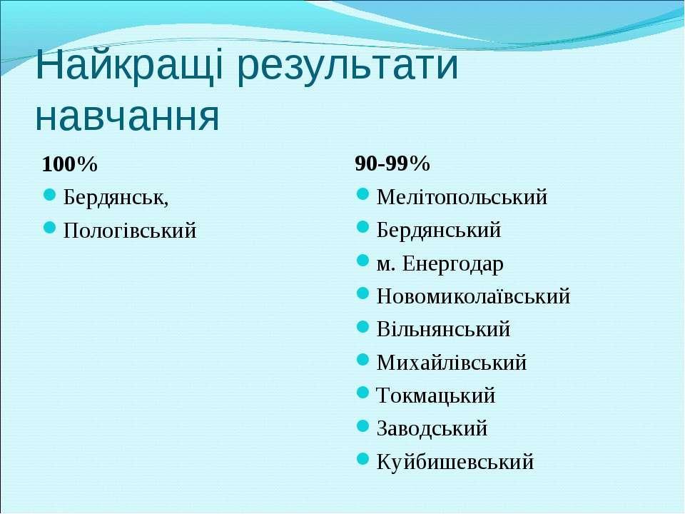 Найкращі результати навчання 100% Бердянськ, Пологівський 90-99% Мелітопольсь...