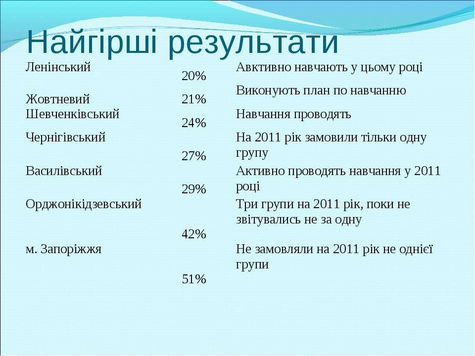 Найгірші результати Ленінський 20% Авктивно навчають у цьому році Жовтневий 2...