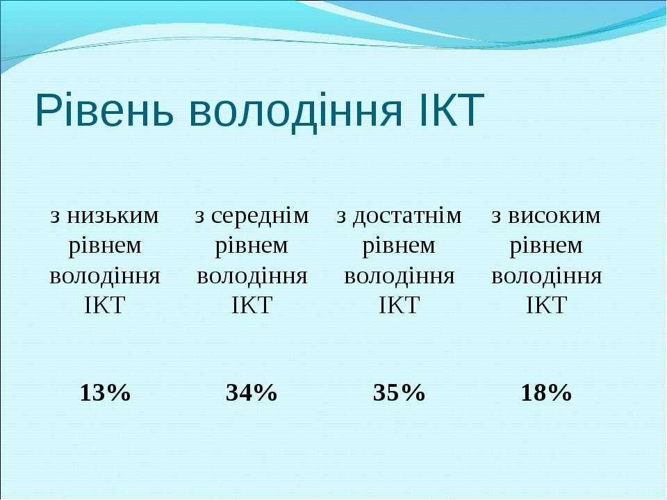 Рівень володіння ІКТ з низьким рівнем володіння ІКТ з середнім рівнем володін...
