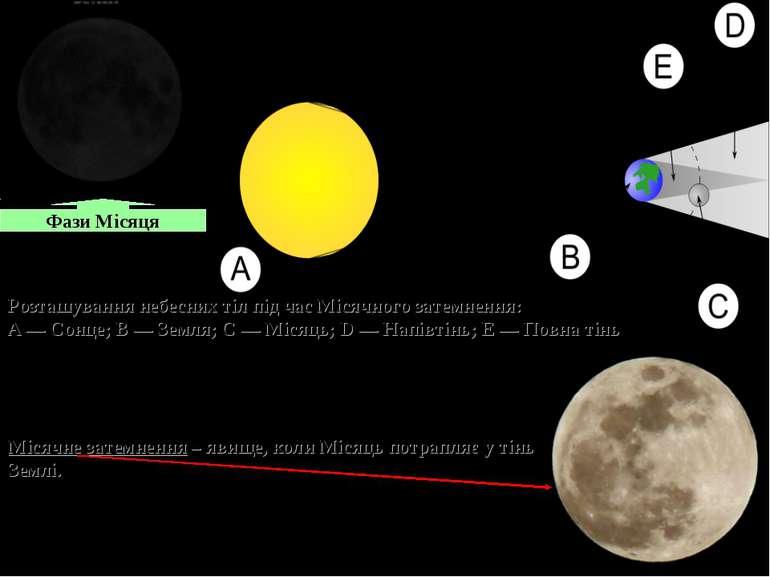 Фази Місяця Розташування небесних тіл під час Місячного затемнення: A— Сонце...