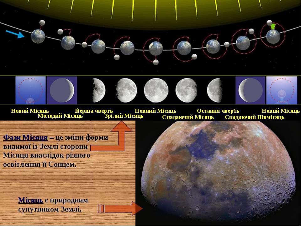 Молодий Місяць Новий Місяць Зрілий Місяць Перша чверть Спадаючий Місяць Повни...