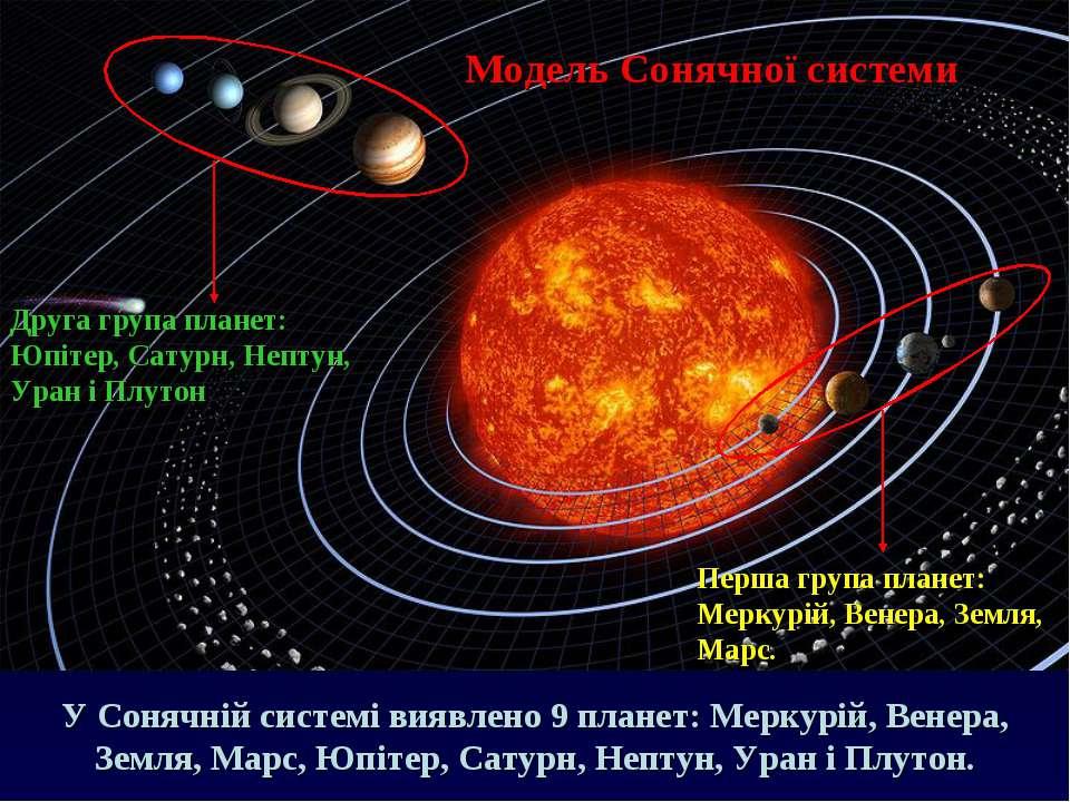 Модель Сонячної системи Перша група планет: Меркурій, Венера, Земля, Марс. Др...