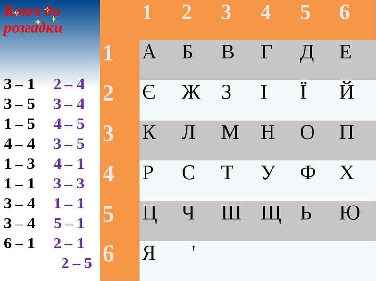 Ключ до розгадки  3 – 1 2 – 4 3 – 5 3 – 4 1 – 5 4 – 5 4 – 4 3 – 5 1 – 3 4 – ...