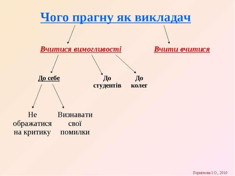 Пєрмінова І.О., 2010 Чого прагну як викладач Вчитися вимогливості Вчити вчити...