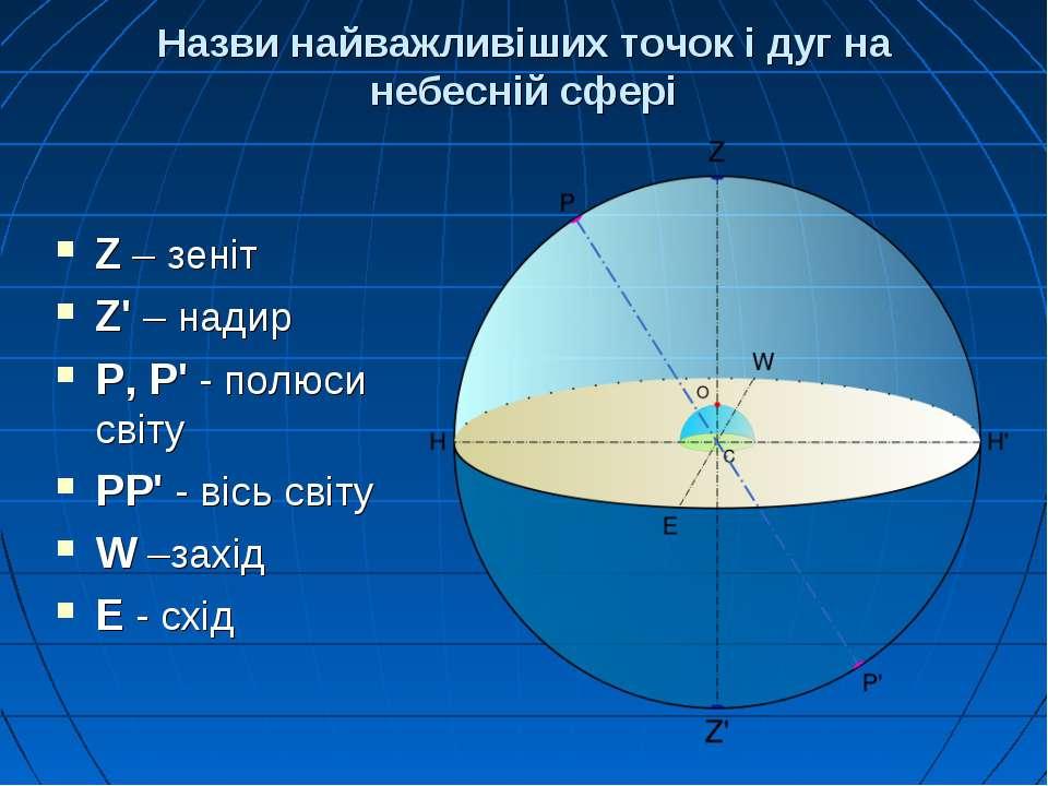 Назви найважливіших точок і дуг на небесній сфері Z – зеніт Z' – надир Р, Р' ...