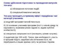 Схема здійснення підготовки та проведення випусків ток-шоу: а) обговорення по...